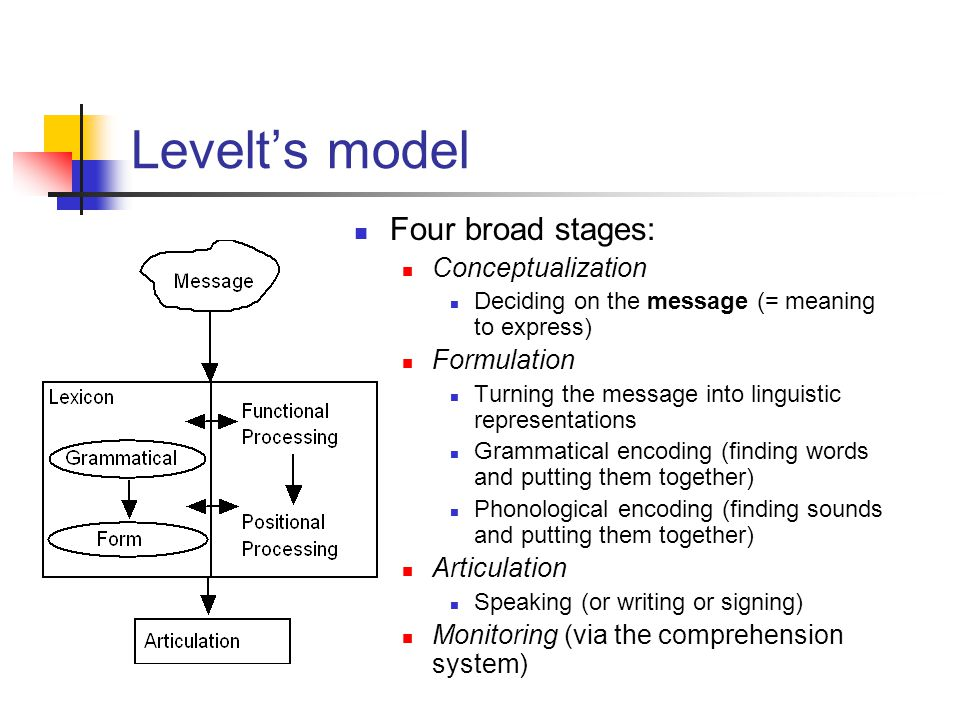 Levelt's model Four broad stages: Conceptualization Deciding on the message (= meaning to express) Formulation Turning the message into linguistic representations Grammatical encoding (finding words and putting them together) Phonological encoding (finding sounds and putting them together) Articulation Speaking (or writing or signing) Monitoring (via the comprehension system)