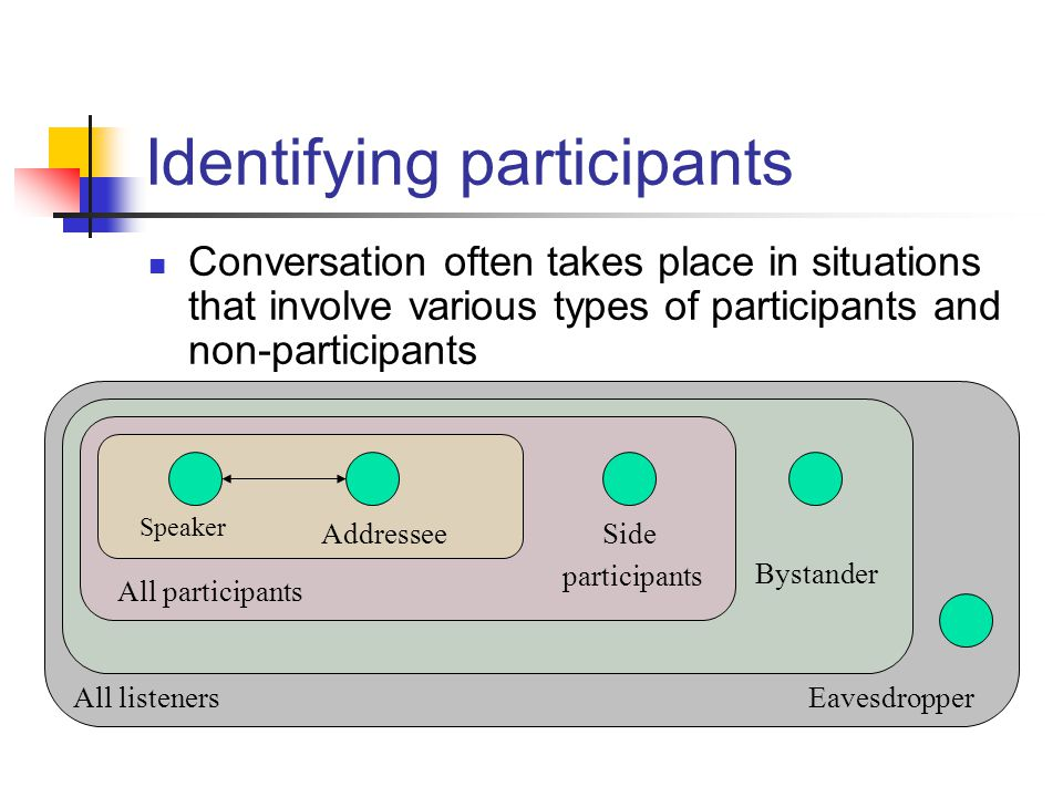 EavesdropperAll listeners Identifying participants Conversation often takes place in situations that involve various types of participants and non-participants Bystander Side participants All participants Speaker Addressee