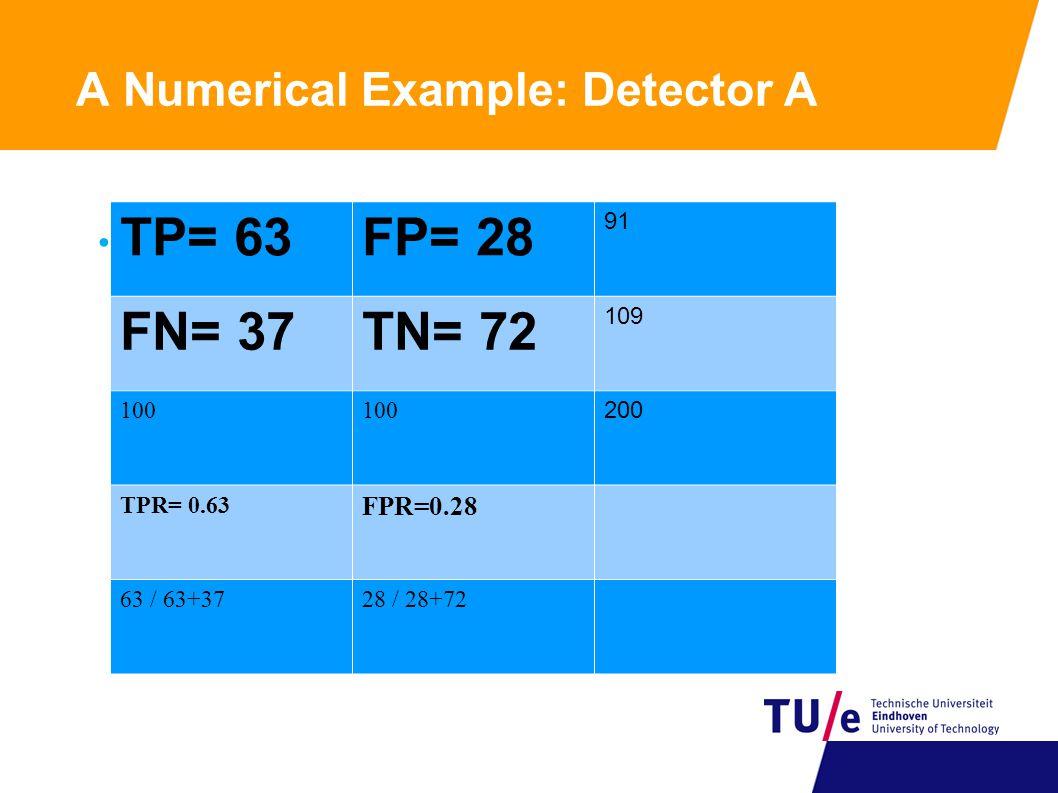A Numerical Example: Detector B TP=77FP=77 154 FN=23TN=23 46 100 200 TPR=0.77 FPR=0.77 77 / 77 + 23