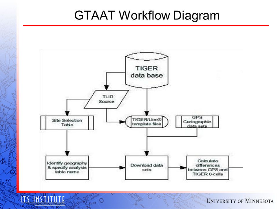 GTAAT Workflow Diagram