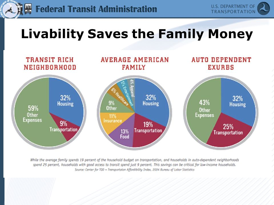 Livability Saves the Taxpayer Money U.S.Census 1950 1,389,582 pop.