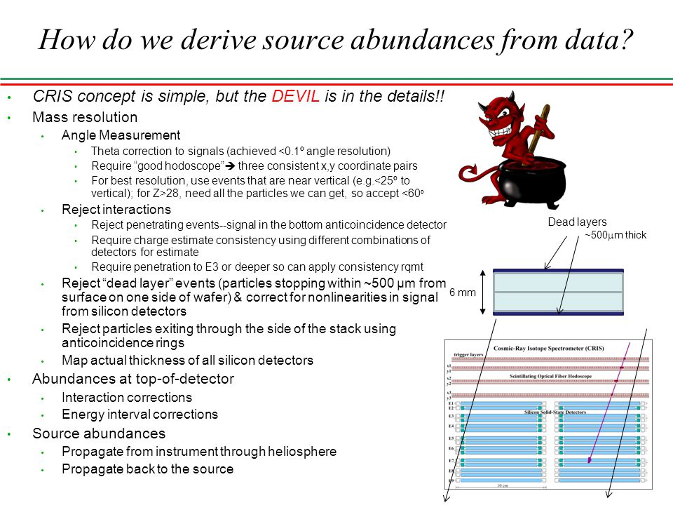 14 How do we derive source abundances from data? CRIS concept is simple, but the DEVIL is in the details!! Mass resolution Angle Measurement Theta cor