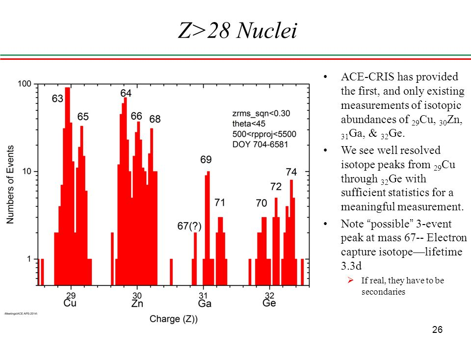 Z>28 Nuclei 26 ACE-CRIS has provided the first, and only existing measurements of isotopic abundances of 29 Cu, 30 Zn, 31 Ga, & 32 Ge.
