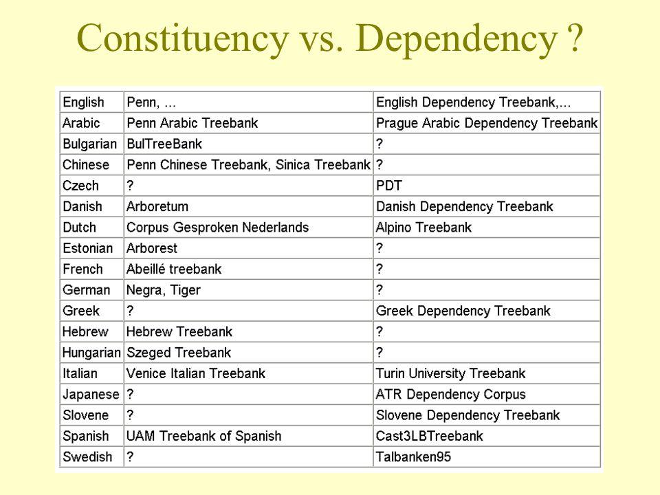 Constituency vs. Dependency
