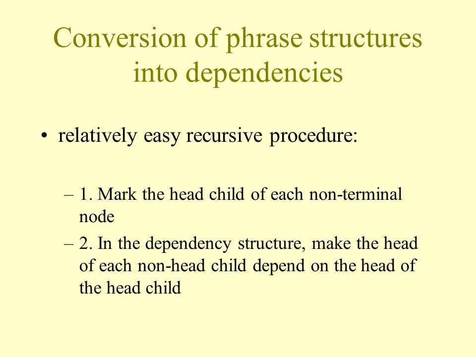 Conversion of phrase structures into dependencies relatively easy recursive procedure: –1.