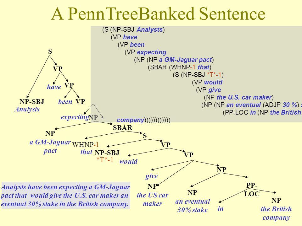 Penn Treebank – značky terminálů (Part-of-speech tags)