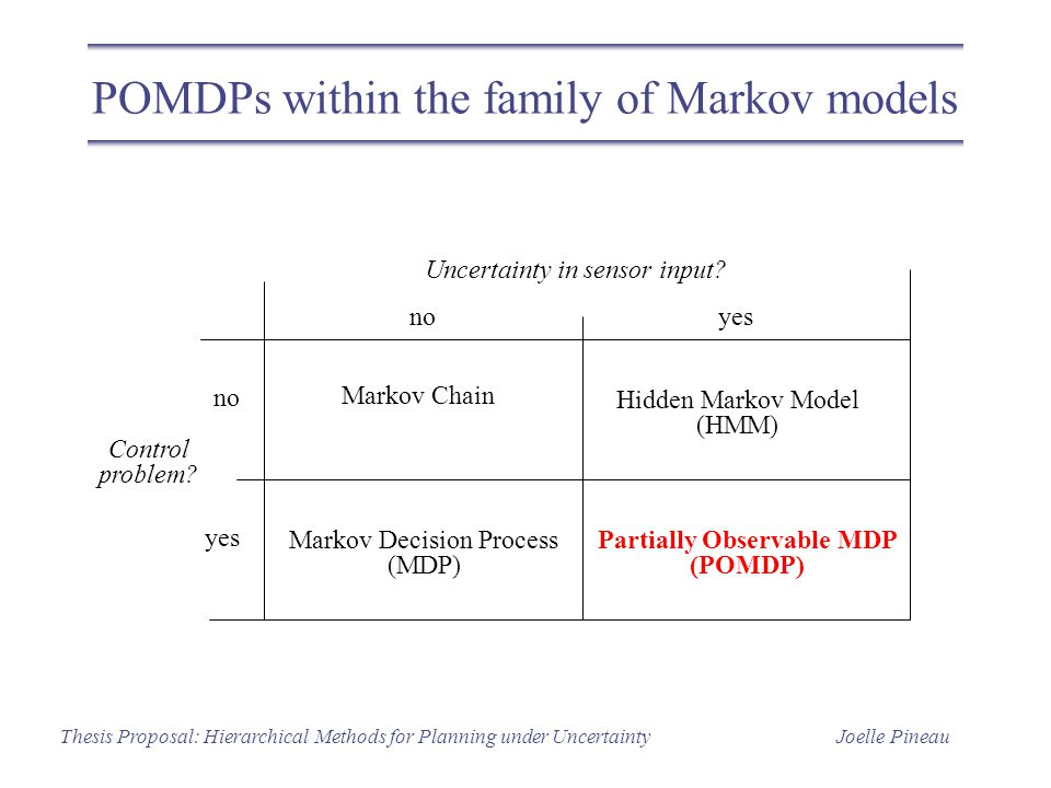 Joelle PineauThesis Proposal: Hierarchical Methods for Planning under Uncertainty POMDPs within the family of Markov models Markov Chain Hidden Markov
