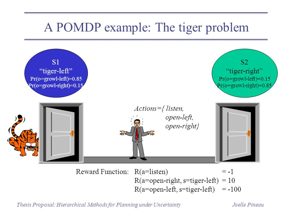 Joelle PineauThesis Proposal: Hierarchical Methods for Planning under Uncertainty A POMDP example: The tiger problem S1 tiger-left Pr(o=growl-left)=0.85 Pr(o=growl-right)=0.15 S2 tiger-right Pr(o=growl-left)=0.15 Pr(o=growl-right)=0.85 Actions={ listen, open-left, open-right} Reward Function:R(a=listen)= -1 R(a=open-right, s=tiger-left)= 10 R(a=open-left, s=tiger-left)= -100