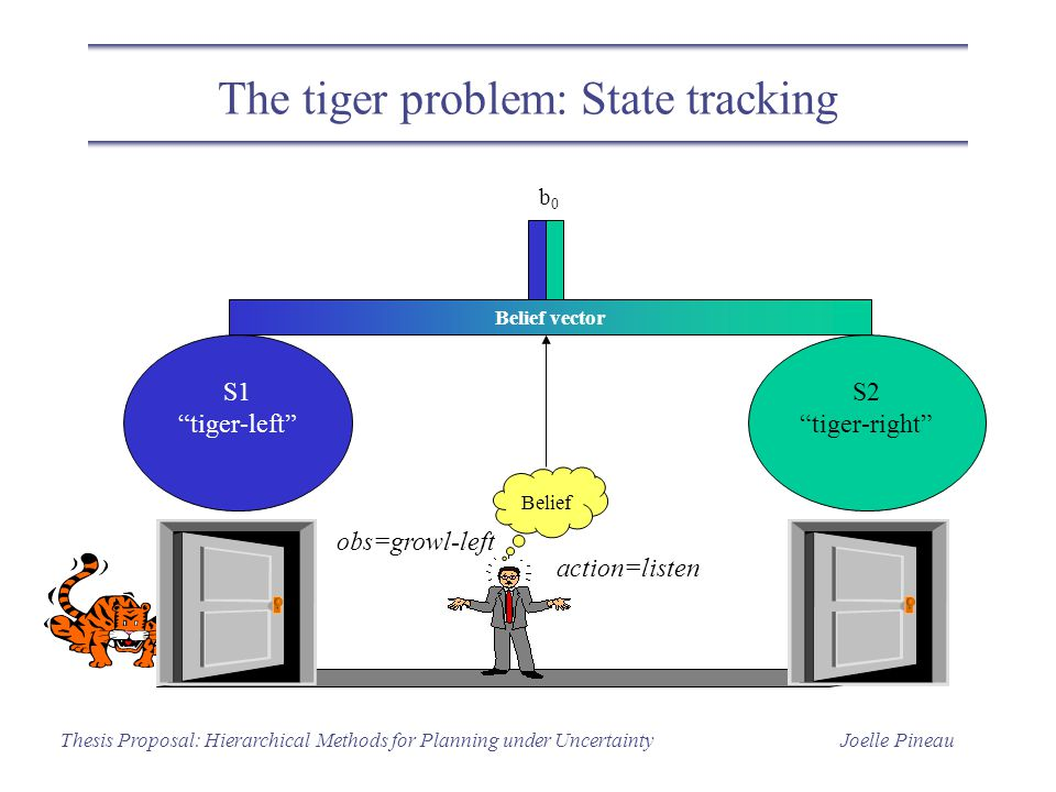 Joelle PineauThesis Proposal: Hierarchical Methods for Planning under Uncertainty The tiger problem: State tracking S1 tiger-left S2 tiger-right Belief vector b0b0 Belief obs=growl-left action=listen