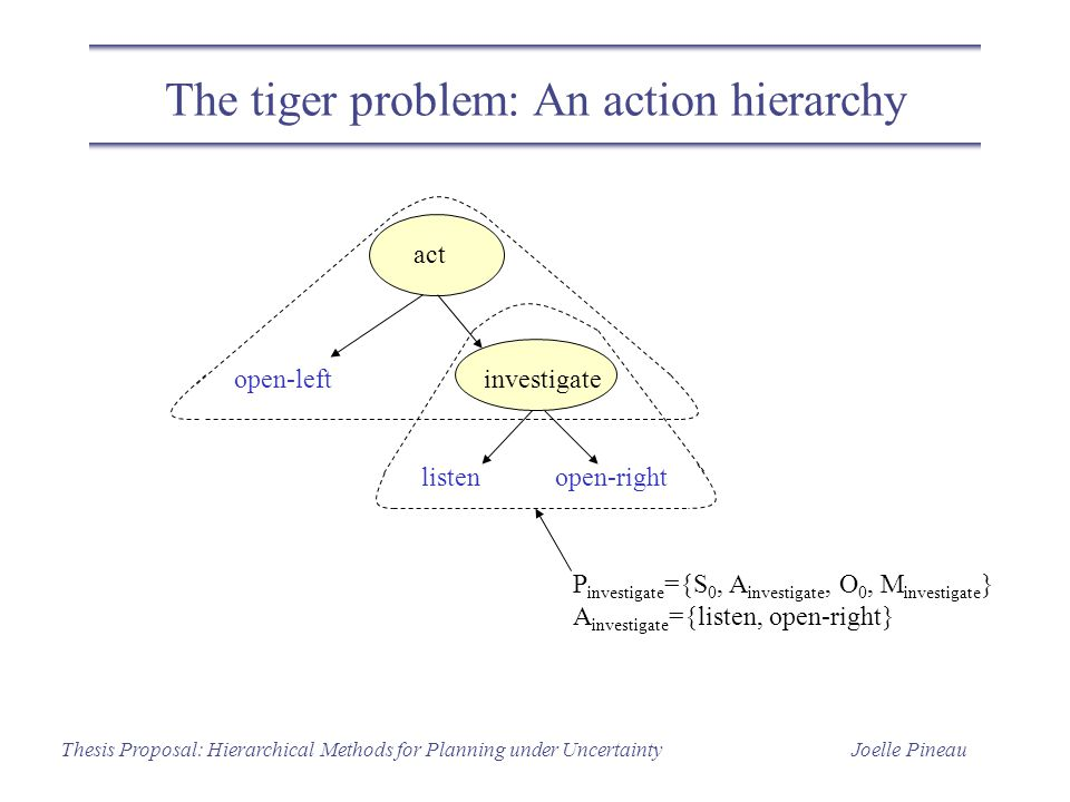 Joelle PineauThesis Proposal: Hierarchical Methods for Planning under Uncertainty The tiger problem: An action hierarchy P investigate ={S 0, A investigate, O 0, M investigate } A investigate ={listen, open-right} act open-leftinvestigate open-rightlisten