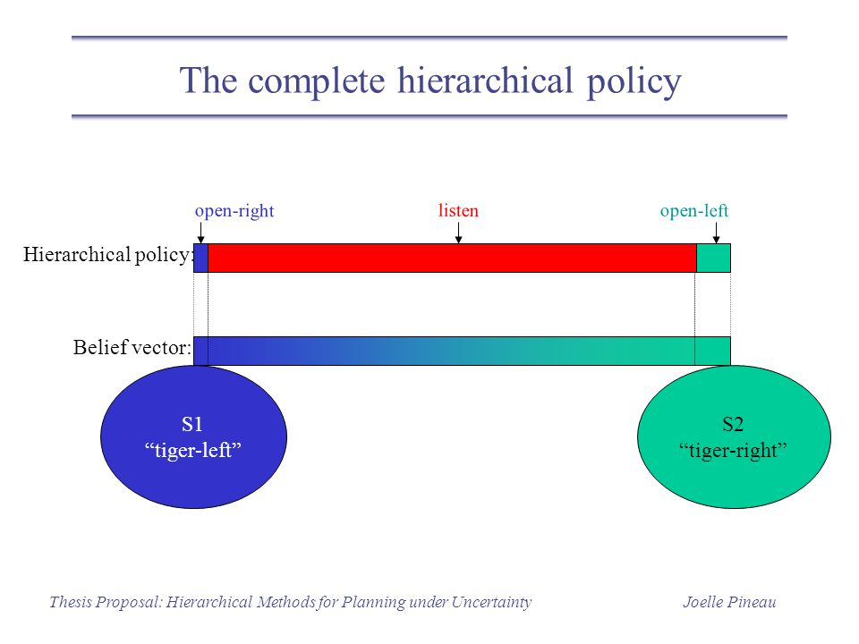 Joelle PineauThesis Proposal: Hierarchical Methods for Planning under Uncertainty The complete hierarchical policy S1 tiger-left S2 tiger-right Hierarchical policy: Belief vector: open-left open-right listen