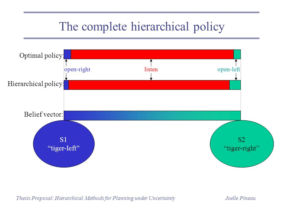 Joelle PineauThesis Proposal: Hierarchical Methods for Planning under Uncertainty The complete hierarchical policy S1 tiger-left S2 tiger-right Hierarchical policy: open-left open-right listen Optimal policy: Belief vector:
