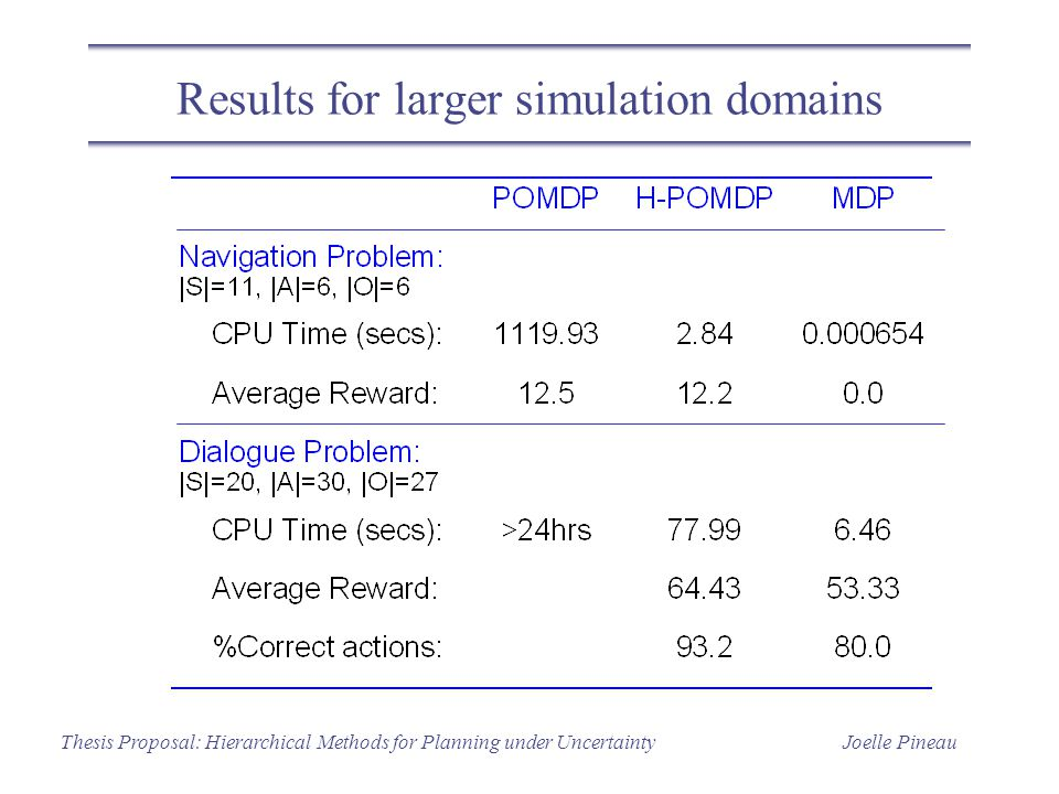Joelle PineauThesis Proposal: Hierarchical Methods for Planning under Uncertainty Results for larger simulation domains