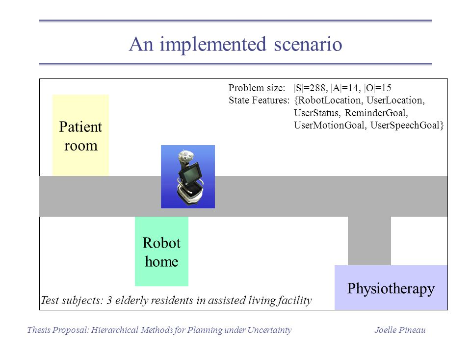 Joelle PineauThesis Proposal: Hierarchical Methods for Planning under Uncertainty An implemented scenario Physiotherapy Patient room Robot home Proble