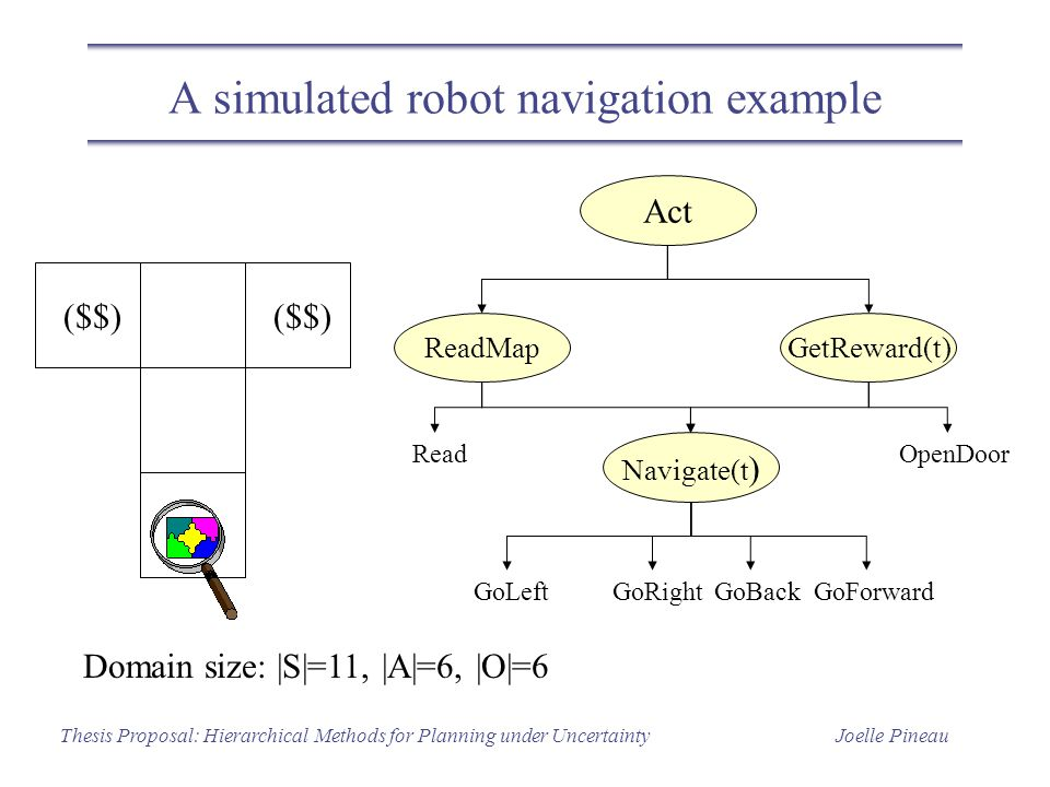 Joelle PineauThesis Proposal: Hierarchical Methods for Planning under Uncertainty A simulated robot navigation example Domain size: |S|=11, |A|=6, |O|=6 GetReward(t)ReadMap Act Navigate(t ) ReadOpenDoor GoLeftGoRightGoBack GoForward ($$)