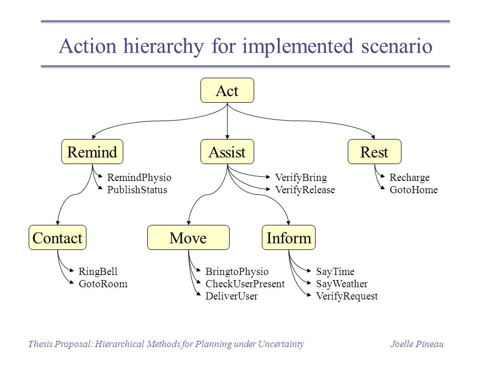 Joelle PineauThesis Proposal: Hierarchical Methods for Planning under Uncertainty Action hierarchy for implemented scenario Act RemindAssistRest MoveC