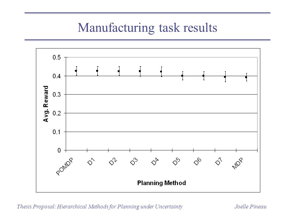 Joelle PineauThesis Proposal: Hierarchical Methods for Planning under Uncertainty Manufacturing task results