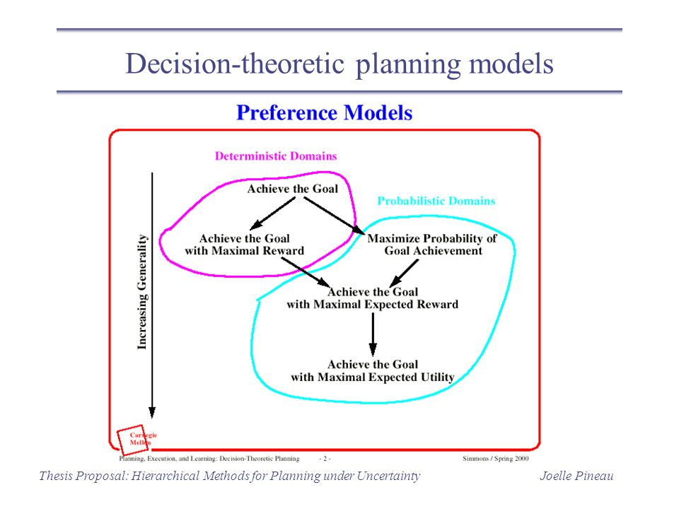 Joelle PineauThesis Proposal: Hierarchical Methods for Planning under Uncertainty Decision-theoretic planning models