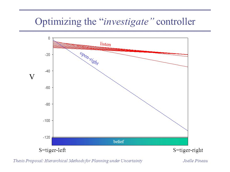 """Joelle PineauThesis Proposal: Hierarchical Methods for Planning under Uncertainty Optimizing the """"investigate"""" controller V open-right listen belief S"""