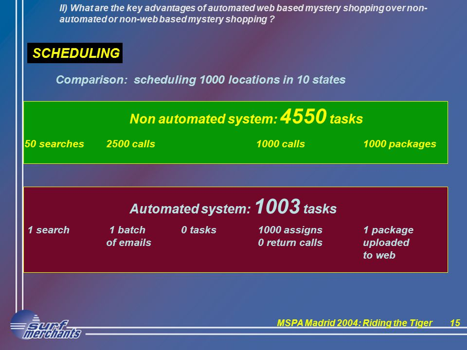 MSPA Madrid 2004: Riding the Tiger15 Automated system: 1003 tasks II) What are the key advantages of automated web based mystery shopping over non- automated or non-web based mystery shopping .