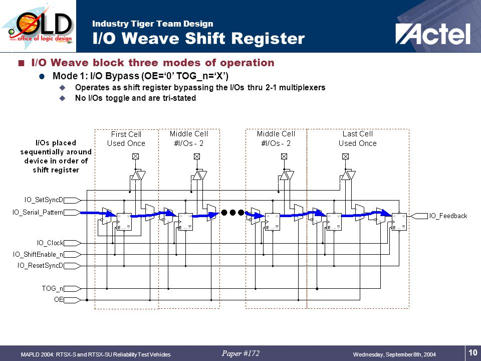 Paper #172 Wednesday, September 8th, 2004MAPLD 2004: RTSX-S and RTSX-SU Reliability Test Vehicles 10 Industry Tiger Team Design I/O Weave Shift Register  I/O Weave block three modes of operation  Mode 1: I/O Bypass (OE='0' TOG_n='X')  Operates as shift register bypassing the I/Os thru 2-1 multiplexers  No I/Os toggle and are tri-stated