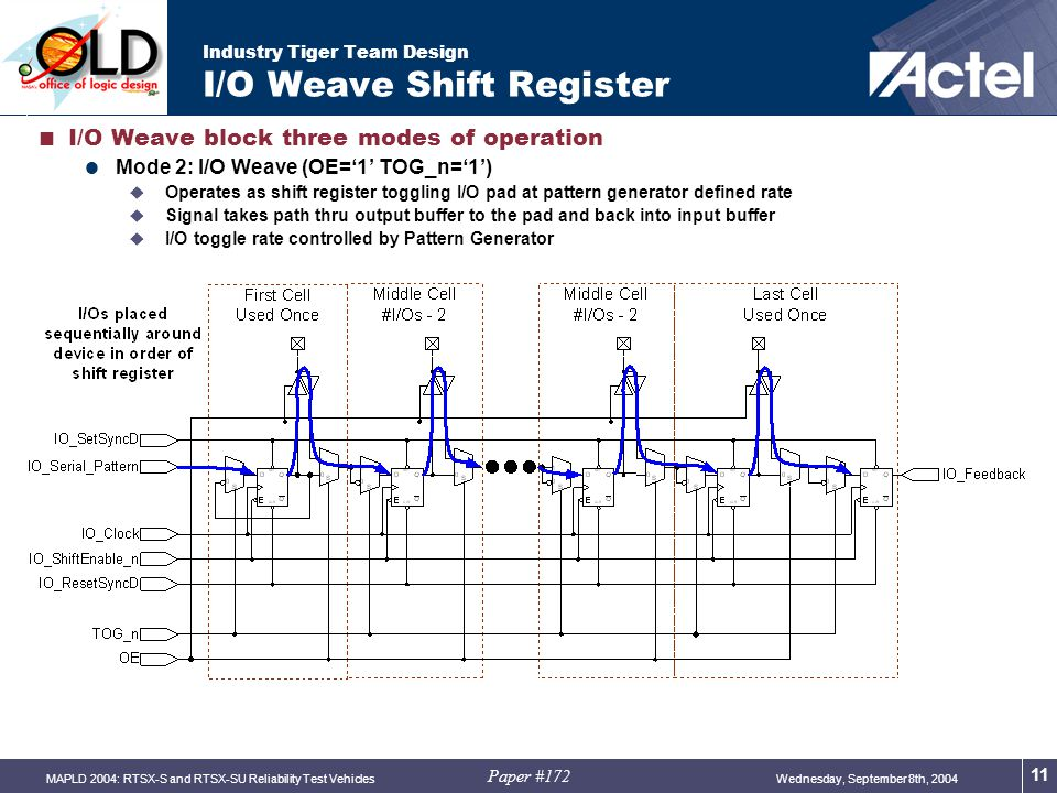 Paper #172 Wednesday, September 8th, 2004MAPLD 2004: RTSX-S and RTSX-SU Reliability Test Vehicles 11 Industry Tiger Team Design I/O Weave Shift Register  I/O Weave block three modes of operation  Mode 2: I/O Weave (OE='1' TOG_n='1')  Operates as shift register toggling I/O pad at pattern generator defined rate  Signal takes path thru output buffer to the pad and back into input buffer  I/O toggle rate controlled by Pattern Generator