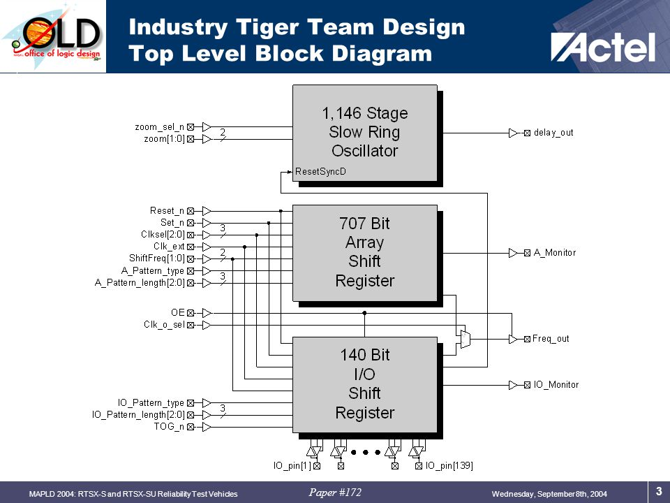 Paper #172 Wednesday, September 8th, 2004MAPLD 2004: RTSX-S and RTSX-SU Reliability Test Vehicles 4 Industry Tiger Team Design 1,146 Stage Slow Ring Oscillator  Synchronized Reset input assures clean startup of slow ring oscillator  Delta Read & Record must be done via frequency measurement  No mechanism to break ring and measure delay directly  Zoom Debug feature  Allows for enhanced isolation of delays during debug only  Long oscillator frequency stabilization time of ~15 minutes at startup