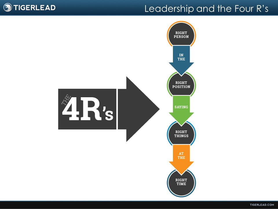 Leadership and the Four R's