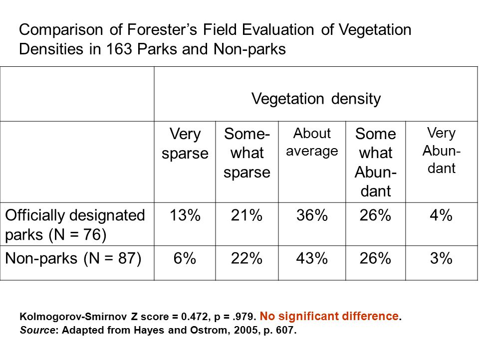 Comparison of Forester's Field Evaluation of Vegetation Densities in 163 Parks and Non-parks Vegetation density Very sparse Some- what sparse About average Some what Abun- dant Very Abun- dant Officially designated parks (N = 76) 13%21%36%26%4% Non-parks (N = 87)6%22%43%26%3% Kolmogorov-Smirnov Z score = 0.472, p =.979.
