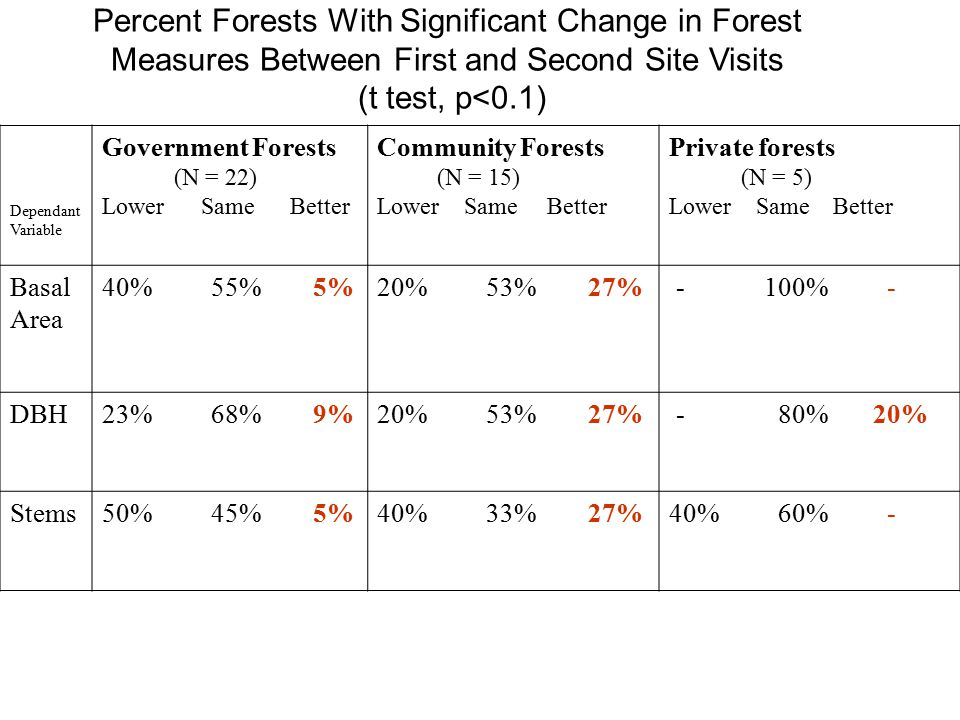 Percent Forests With Significant Change in Forest Measures Between First and Second Site Visits (t test, p<0.1) Dependant Variable Government Forests (N = 22) Lower Same Better Community Forests (N = 15) Lower Same Better Private forests (N = 5) Lower Same Better Basal Area 40% 55% 5%20% 53% 27% - 100% - DBH23% 68% 9%20% 53% 27% - 80% 20% Stems50% 45% 5%40% 33% 27%40% 60% -