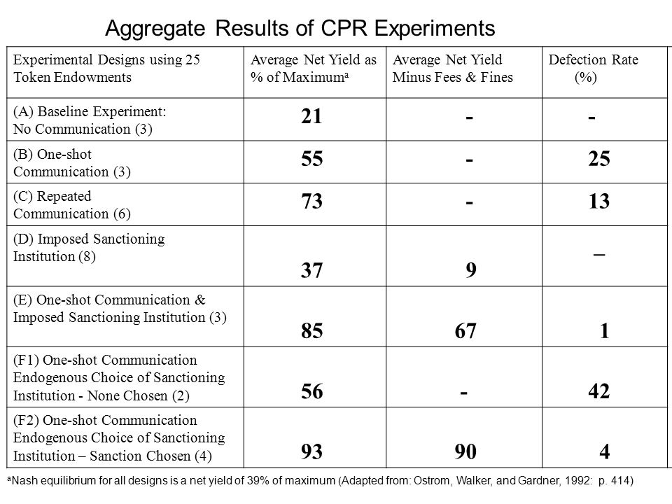 Aggregate Results of CPR Experiments Experimental Designs using 25 Token Endowments Average Net Yield as % of Maximum a Average Net Yield Minus Fees & Fines Defection Rate (%) (A) Baseline Experiment: No Communication (3) 21 - - (B) One-shot Communication (3) 55 - 25 (C) Repeated Communication (6) 73 - 13 (D) Imposed Sanctioning Institution (8) 37 9 _ (E) One-shot Communication & Imposed Sanctioning Institution (3) 85 67 1 (F1) One-shot Communication Endogenous Choice of Sanctioning Institution - None Chosen (2) 56 - 42 (F2) One-shot Communication Endogenous Choice of Sanctioning Institution – Sanction Chosen (4) 93 90 4 a Nash equilibrium for all designs is a net yield of 39% of maximum ( Adapted from: Ostrom, Walker, and Gardner, 1992: p.