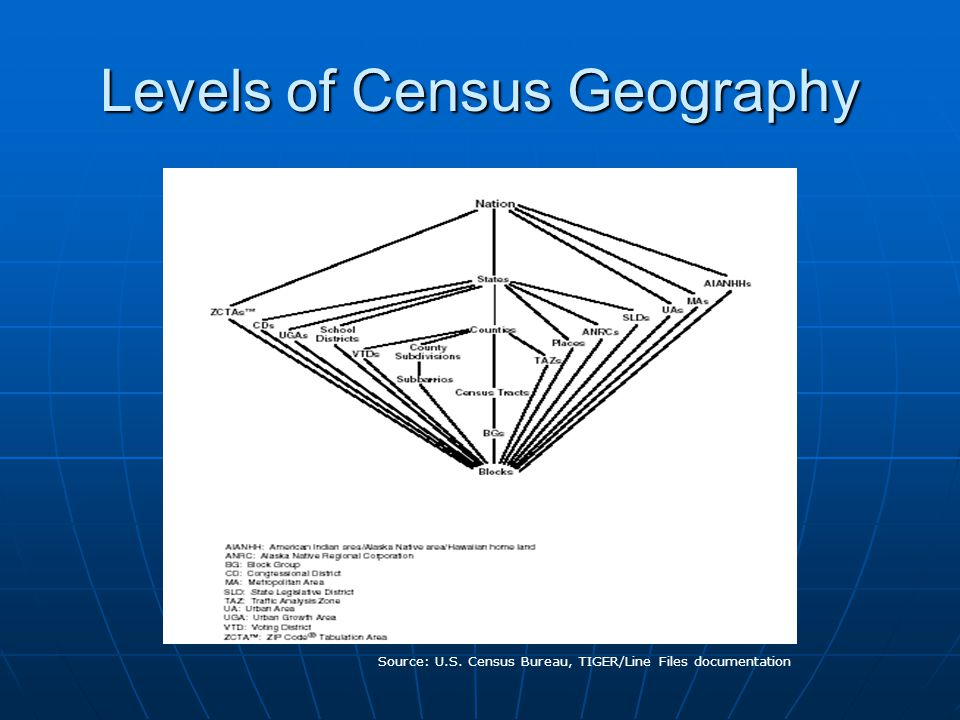 Levels of Census Geography Source: U.S. Census Bureau, TIGER/Line Files documentation
