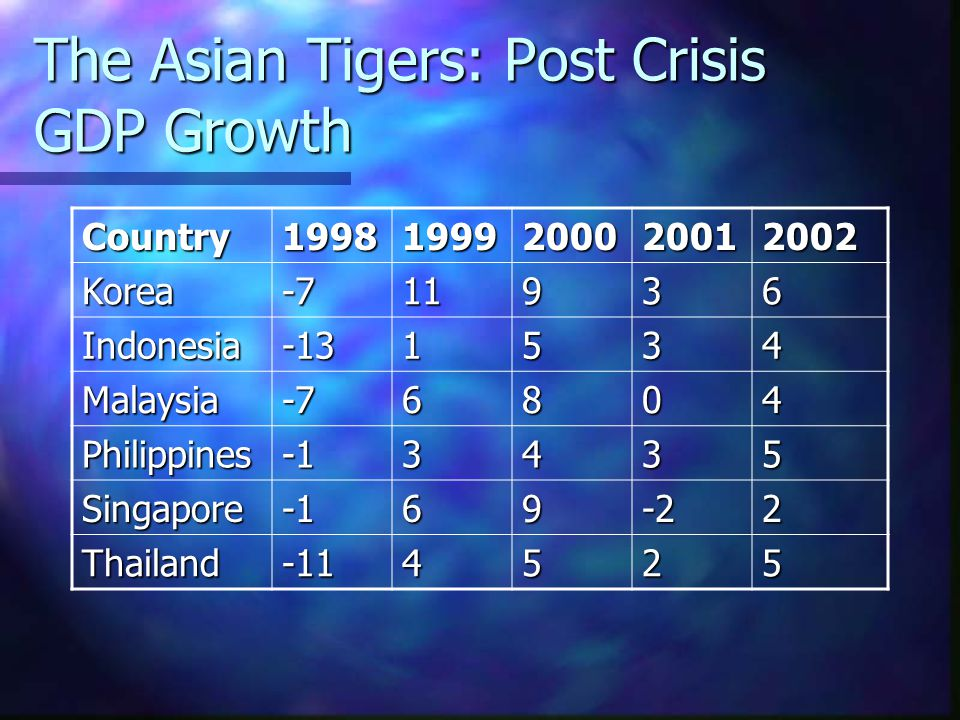 Why did Asia Collapse Malaysian Prime Minister Mahathir Mohamad has been the wild man of the Asian crisis, blaming all his problems on manipulations by Jewish speculators Malaysian Prime Minister Mahathir Mohamad has been the wild man of the Asian crisis, blaming all his problems on manipulations by Jewish speculators Was the Asian Crisis due to irrational speculation or were there real structural problems in Asia.