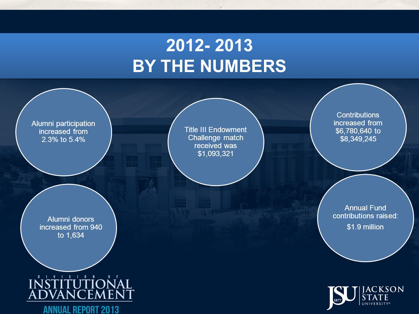 2012- 2013 BY THE NUMBERS 2012- 2013 BY THE NUMBERS Contributions increased from $6,780,640 to $8,349,245 Alumni participation increased from 2.3% to 5.4% Alumni donors increased from 940 to 1,634 Annual Fund contributions raised: $1.9 million Title III Endowment Challenge match received was $1,093,321
