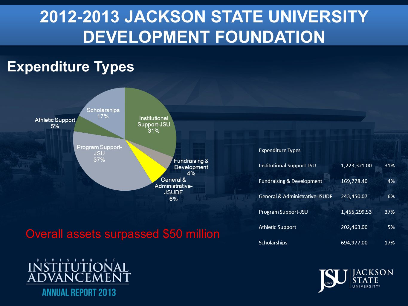 2012-2013 JACKSON STATE UNIVERSITY DEVELOPMENT FOUNDATION 2012-2013 JACKSON STATE UNIVERSITY DEVELOPMENT FOUNDATION Expenditure Types Institutional Support-JSU 1,223,321.0031% Fundraising & Development 169,778.404% General & Administrative-JSUDF 243,450.076% Program Support-JSU 1,455,299.5337% Athletic Support 202,463.005% Scholarships 694,977.0017% Overall assets surpassed $50 million