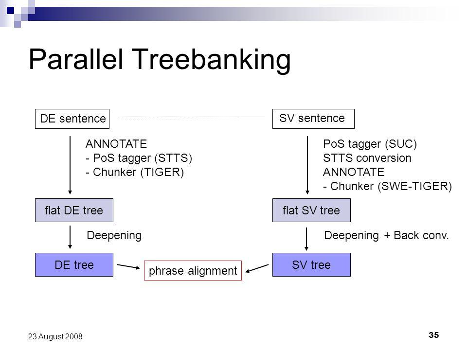 35 23 August 2008 Parallel Treebanking DE sentence SV sentence flat DE tree ANNOTATE - PoS tagger (STTS) - Chunker (TIGER) flat SV tree PoS tagger (SUC) STTS conversion ANNOTATE - Chunker (SWE-TIGER) DE treeSV tree DeepeningDeepening + Back conv.