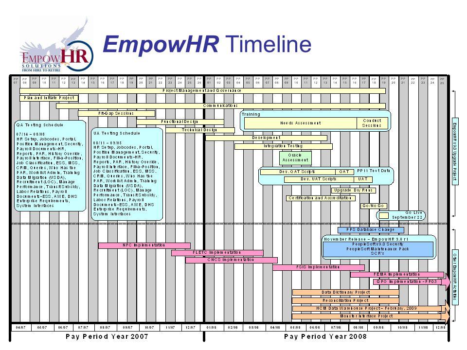 EmpowHR Timeline