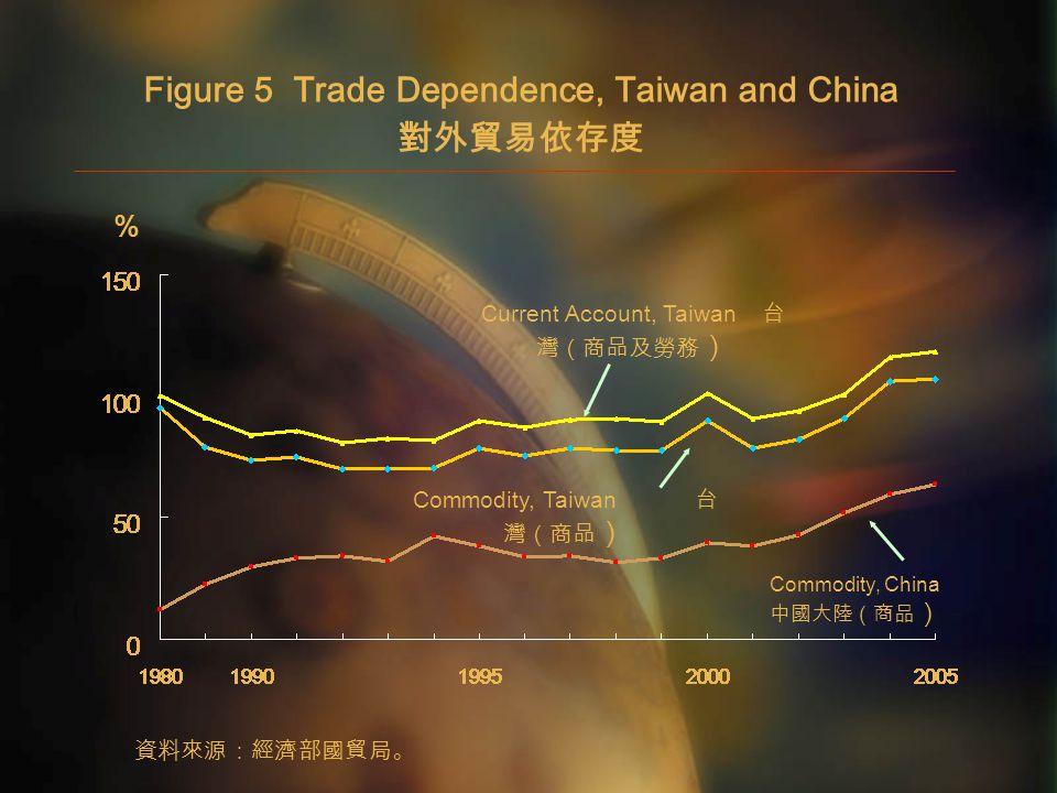 Figure 5 Trade Dependence, Taiwan and China 對外貿易依存度 % 資料來源:經濟部國貿局。 Commodity, China 中國大陸(商品 ) Current Account, Taiwan 台 灣(商品及勞務 ) Commodity, Taiwan 台 灣(商品 )