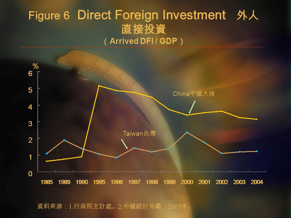 Figure 6 Direct Foreign Investment 外人 直接投資 ( Arrived DFI / GDP ) % 資料來源: 1.