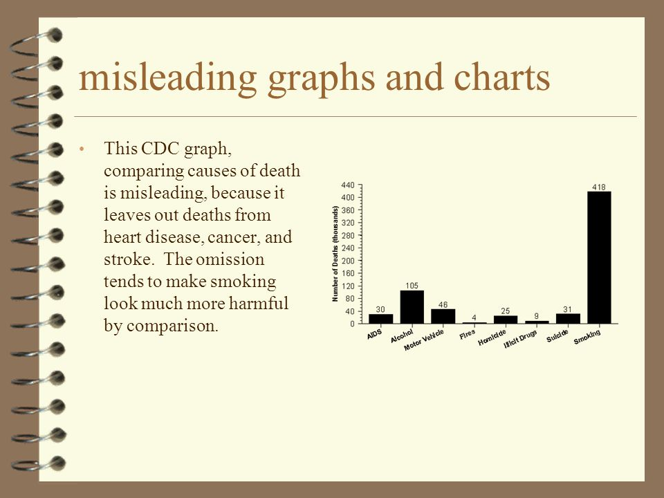 misleading graphs and charts This CDC graph, comparing causes of death is misleading, because it leaves out deaths from heart disease, cancer, and str