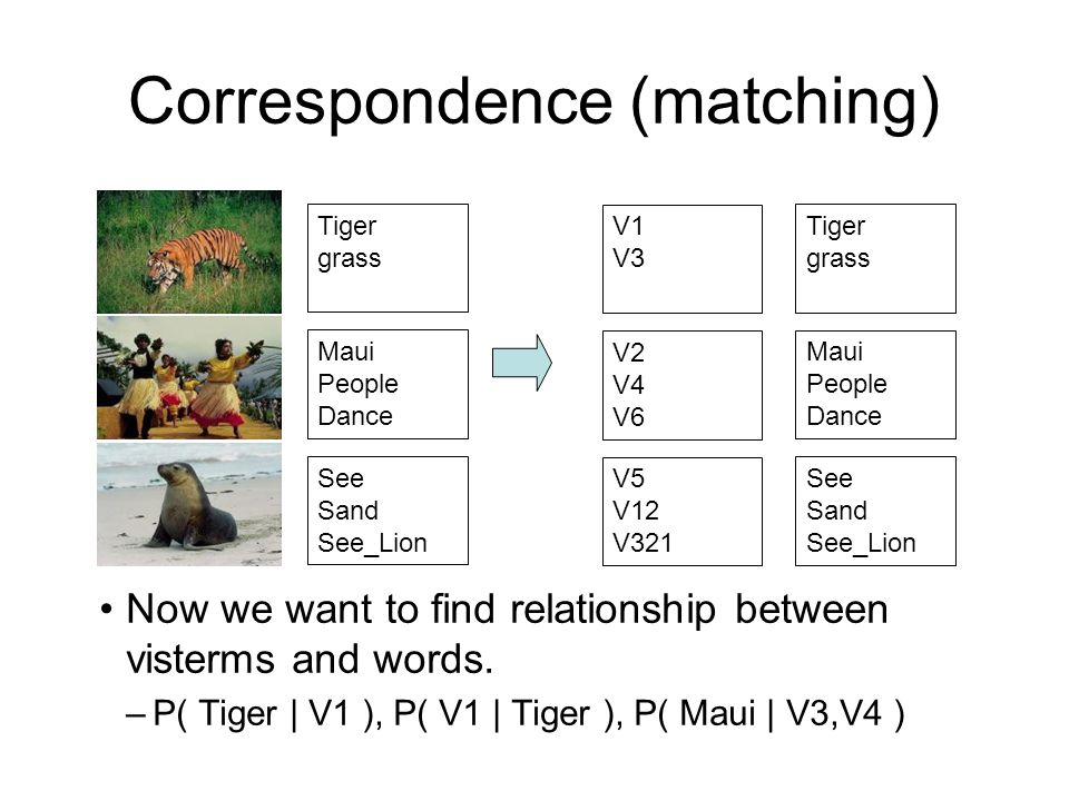 Correspondence (matching) Now we want to find relationship between visterms and words.