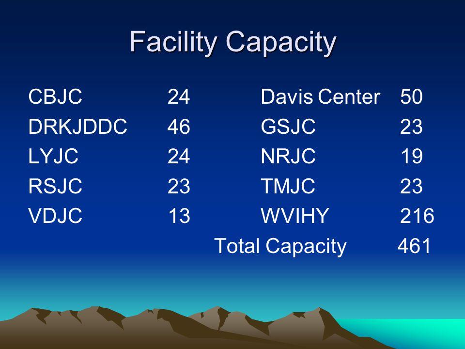 Facility Capacity CBJC24Davis Center50 DRKJDDC46GSJC23 LYJC24NRJC19 RSJC23TMJC23 VDJC13WVIHY216 Total Capacity 461