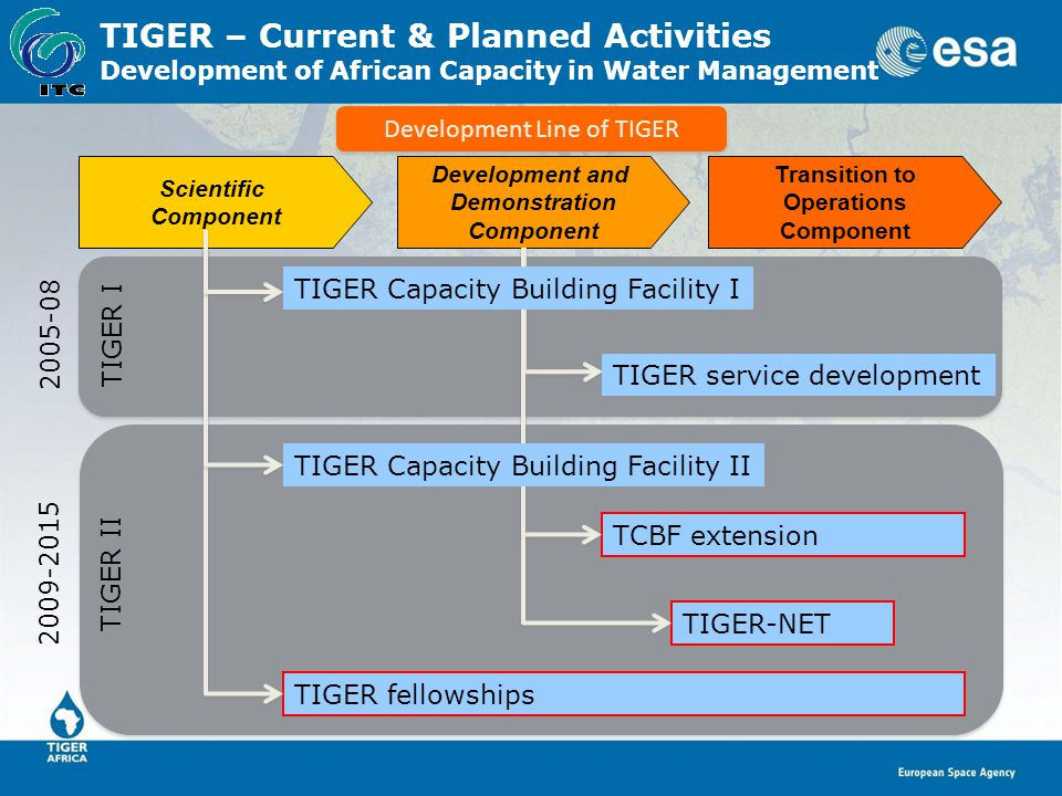 2009-2015 TIGER II 2005-08 TIGER I TIGER – Current & Planned Activities Development of African Capacity in Water Management Scientific Component Trans