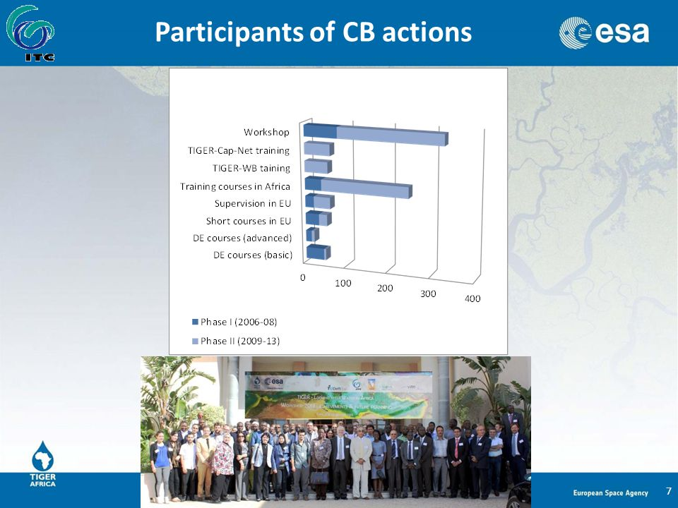 Participants of CB actions 7