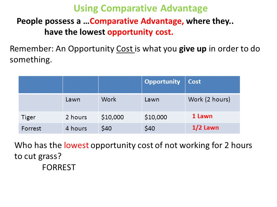 Using Comparative Advantage OpportunityCost LawnWorkLawnWork (2 hours) Tiger2 hours$10,000 Forrest4 hours$40 Who has the lowest opportunity cost of not working for 2 hours to cut grass.