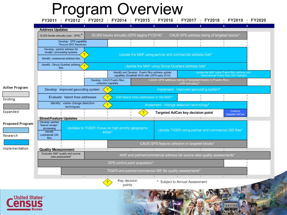 Program Overview Proposed Program Existing Expanded Implementation Research Active Program