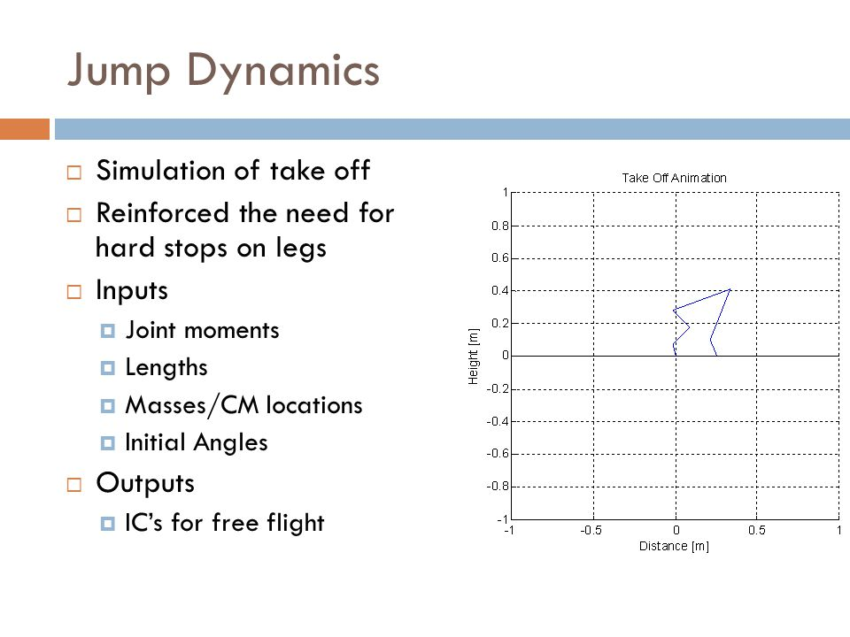 Jump Dynamics  Simulation of take off  Reinforced the need for hard stops on legs  Inputs  Joint moments  Lengths  Masses/CM locations  Initial Angles  Outputs  IC's for free flight