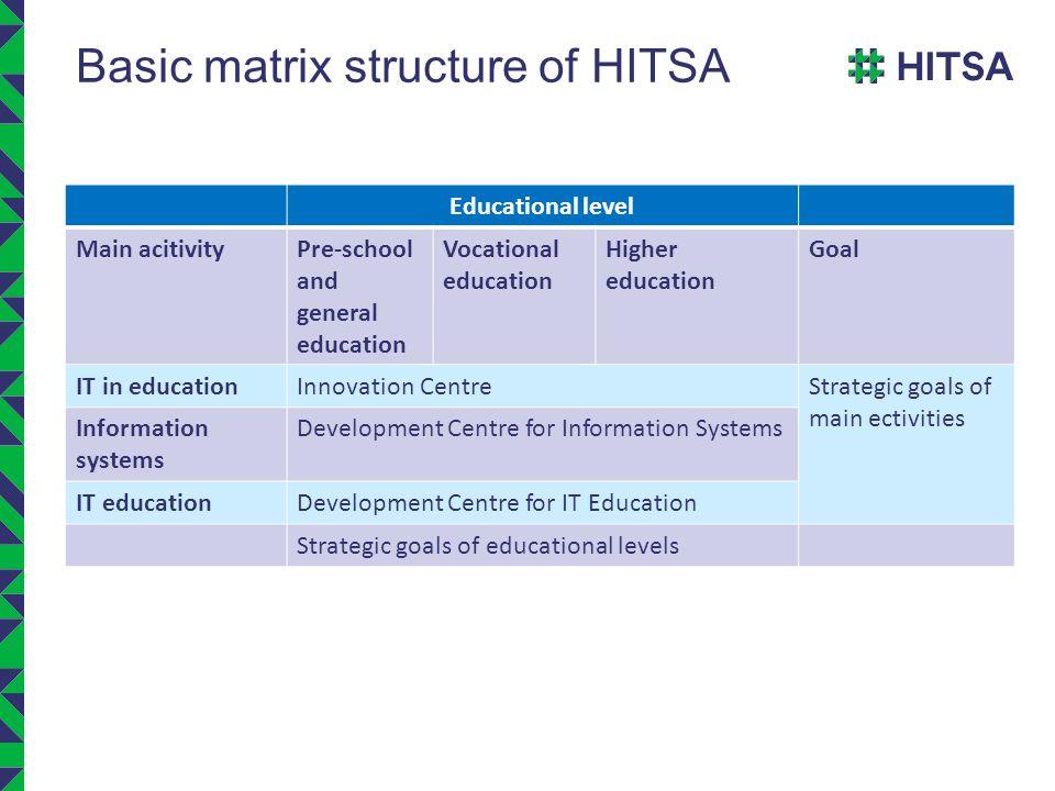 Basic matrix structure of HITSA Educational level Main acitivityPre-school and general education Vocational education Higher education Goal IT in educ