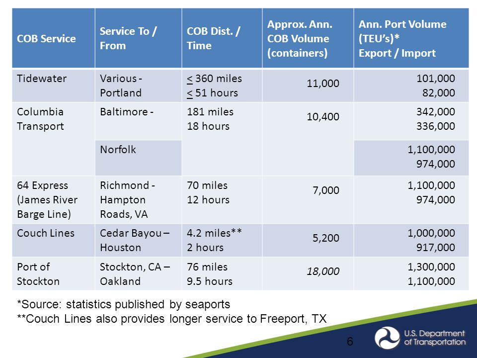 6 COB Service Service To / From COB Dist. / Time Approx.