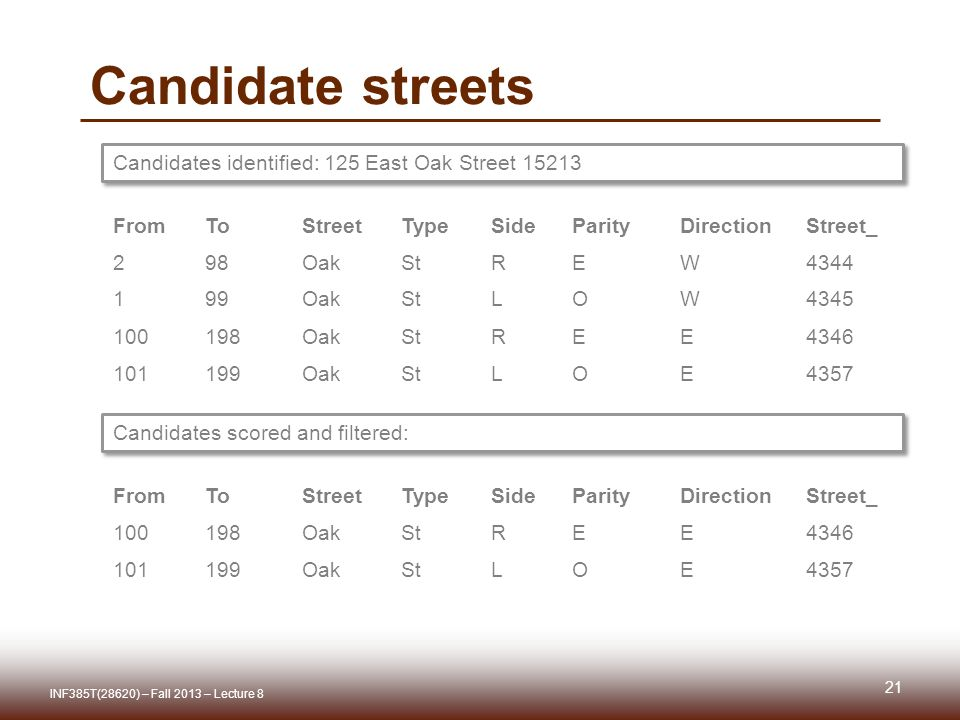 Candidate streets FromToStreetTypeSideParityDirectionStreet_ 298OakStREW4344 199OakStLOW4345 100198OakStREE4346 101199OakStLOE4357 Candidates identified: 125 East Oak Street 15213 Candidates scored and filtered: FromToStreetTypeSideParityDirectionStreet_ 100198OakStREE4346 101199OakStLOE4357 21 INF385T(28620) – Fall 2013 – Lecture 8